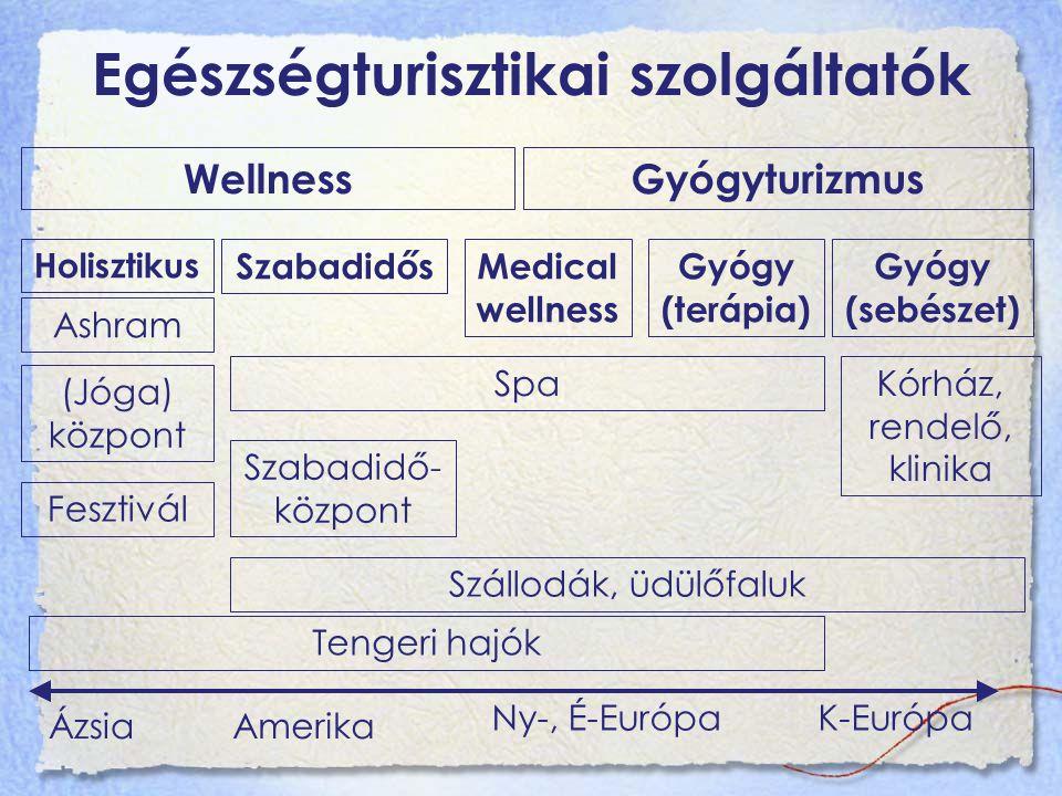 Egészségturisztikai szolgáltatók WellnessGyógyturizmus Holisztikus SzabadidősMedical wellness Gyógy (terápia) Gyógy (sebészet) (Jóga) központ Szabadidő- központ SpaKórház, rendelő, klinika Tengeri hajók Fesztivál Ashram Szállodák, üdülőfaluk Ázsia K-Európa Amerika Ny-, É-Európa