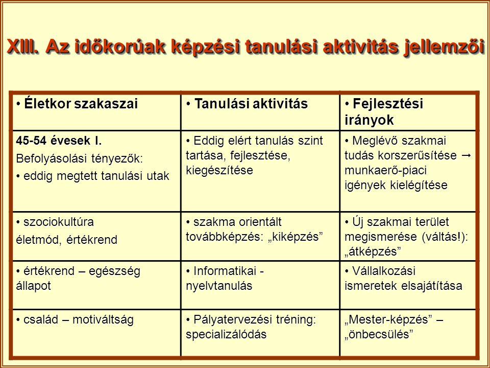 XIII. Az időkorúak képzési tanulási aktivitás jellemzői Életkor szakaszai Életkor szakaszai Tanulási aktivitás Tanulási aktivitás Fejlesztési irányok