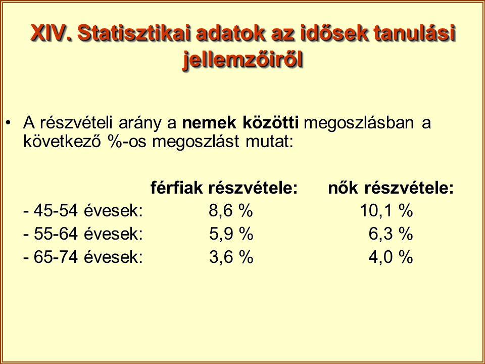 XIV. Statisztikai adatok az idősek tanulási jellemzőiről A részvételi arány a nemek közötti megoszlásban a következő %-os megoszlást mutat:A részvétel