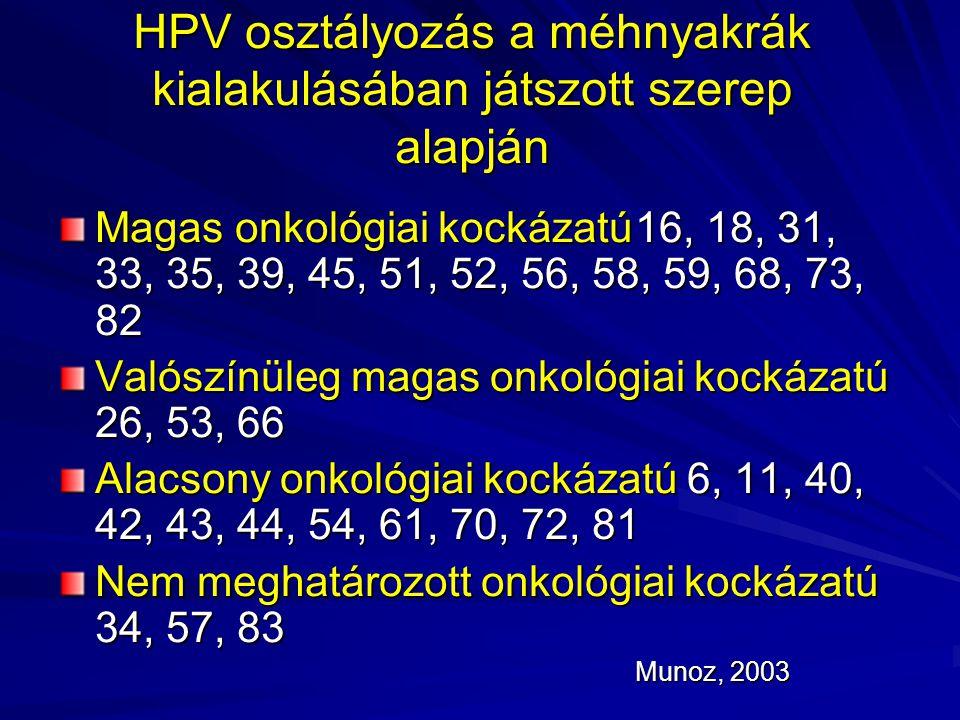HPV osztályozás a méhnyakrák kialakulásában játszott szerep alapján Magas onkológiai kockázatú16, 18, 31, 33, 35, 39, 45, 51, 52, 56, 58, 59, 68, 73,