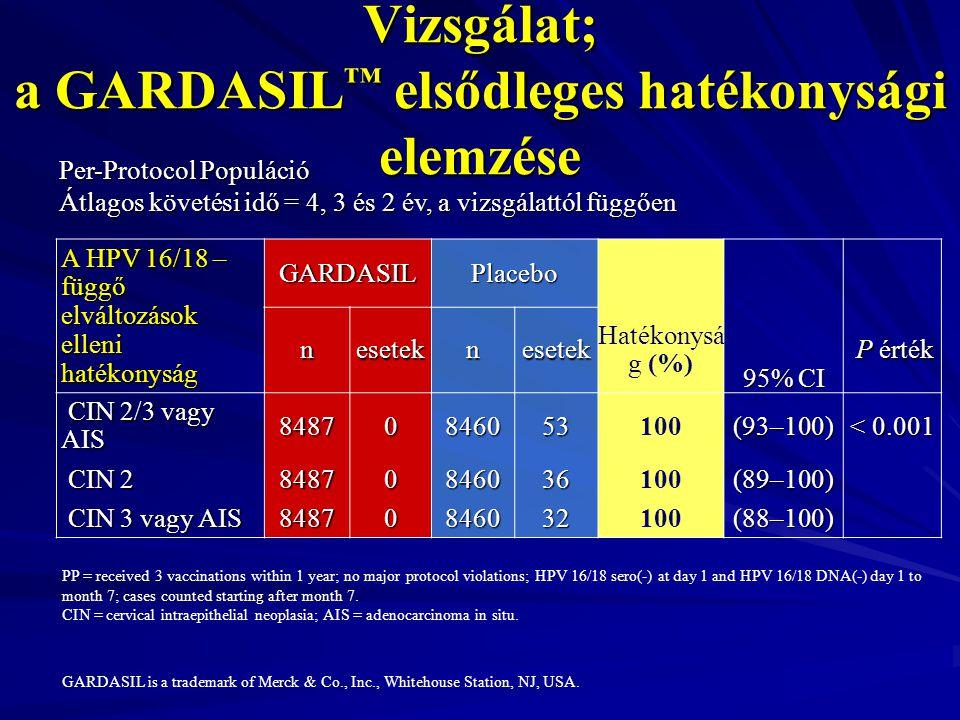 Kombinált Fázis II/III Hatékonysági Vizsgálat; a GARDASIL ™ elsődleges hatékonysági elemzése A HPV 16/18 – függő elváltozások elleni hatékonyság GARDA