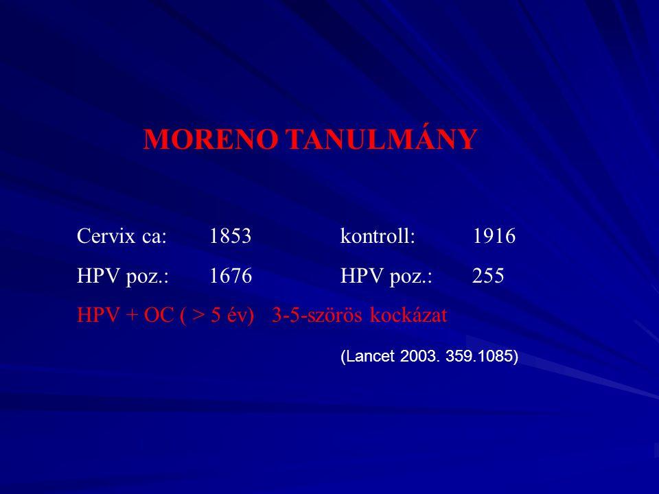 MORENO TANULMÁNY Cervix ca: 1853 kontroll: 1916 HPV poz.: 1676 HPV poz.: 255 HPV + OC ( > 5 év) 3-5-szörös kockázat (Lancet 2003. 359.1085)