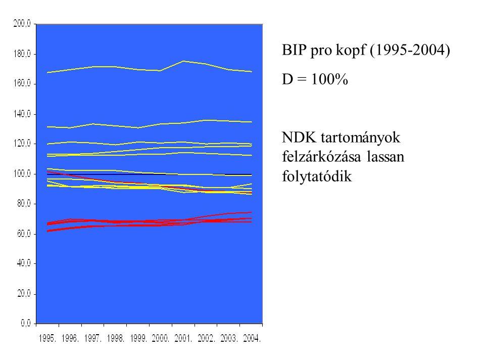 BIP pro kopf (1995-2004) D = 100% NDK tartományok felzárkózása lassan folytatódik
