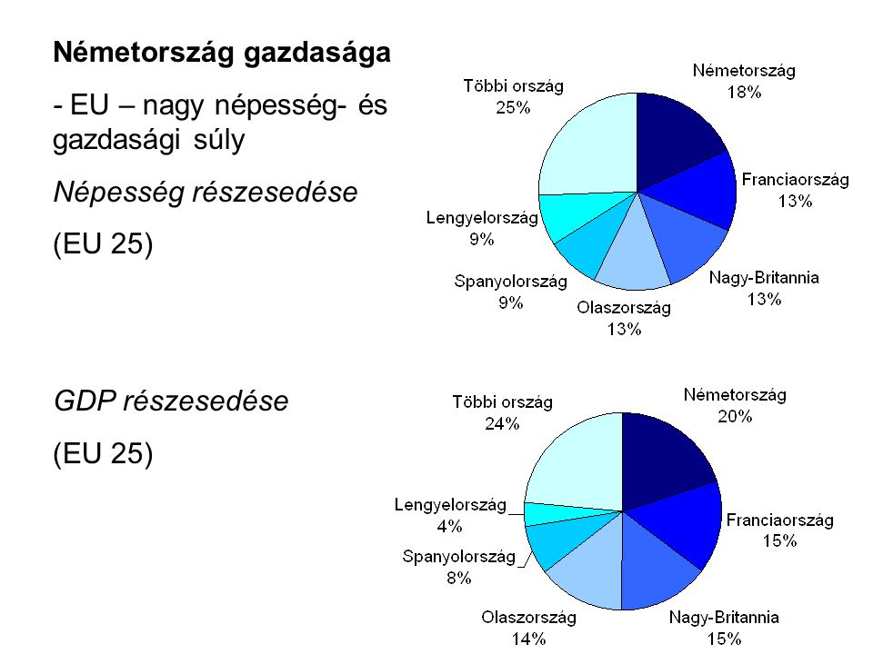 Németország gazdasága - EU – nagy népesség- és gazdasági súly Népesség részesedése (EU 25) GDP részesedése (EU 25)
