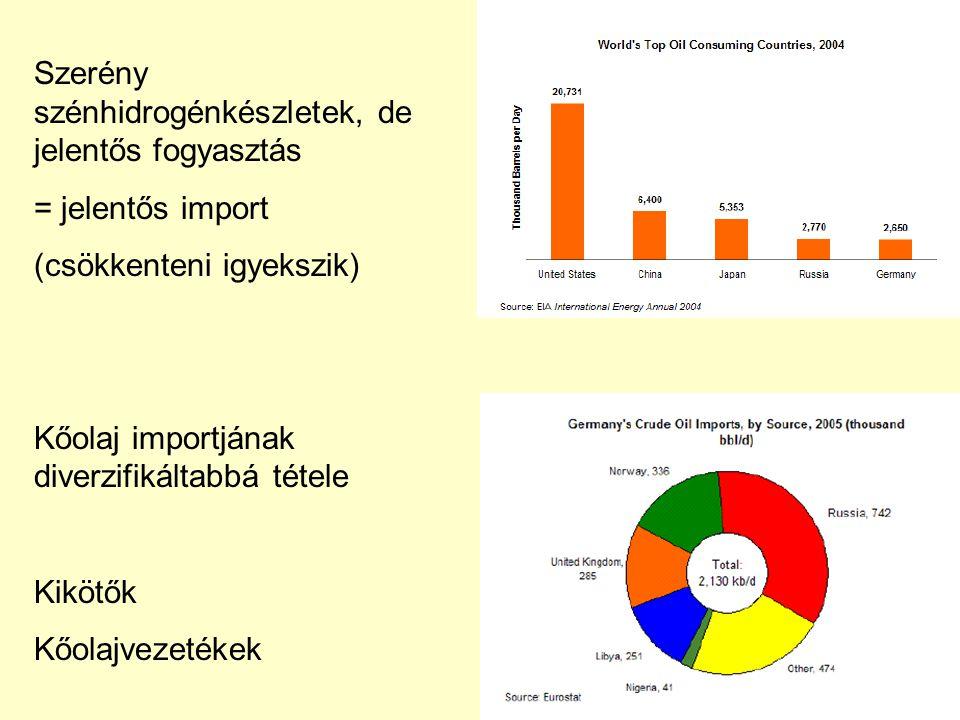 Szerény szénhidrogénkészletek, de jelentős fogyasztás = jelentős import (csökkenteni igyekszik) Kőolaj importjának diverzifikáltabbá tétele Kikötők Kőolajvezetékek