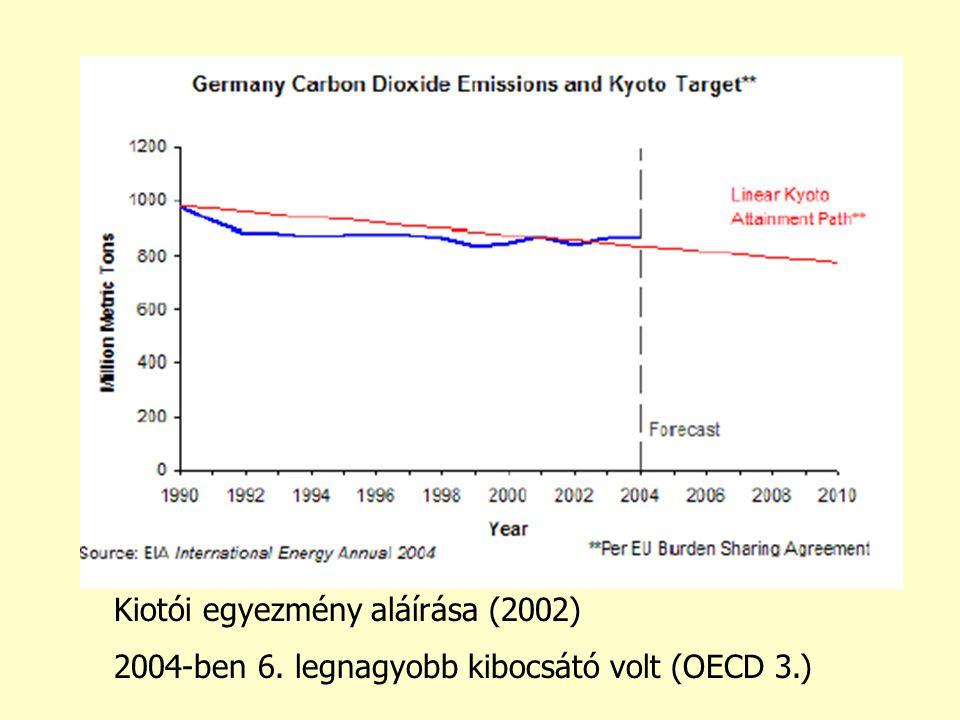 Kiotói egyezmény aláírása (2002) 2004-ben 6. legnagyobb kibocsátó volt (OECD 3.)