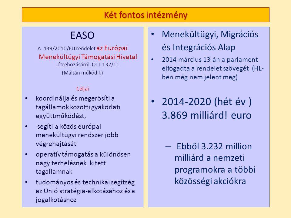 EASO A 439/2010/EU rendelet az Európai Menekültügyi Támogatási Hivatal létrehozásáról, OJ L 132/11 (Máltán működik) Céljai koordinálja és megerősíti a tagállamok közötti gyakorlati együttműködést, segíti a közös európai menekültügyi rendszer jobb végrehajtását operatív támogatás a különösen nagy terhelésnek kitett tagállamnak tudományos és technikai segítség az Unió stratégia-alkotásához és a jogalkotáshoz Menekültügyi, Migrációs és Integrációs Alap 2014 március 13-án a parlament elfogadta a rendelet szövegét (HL- ben még nem jelent meg) 2014-2020 (hét év ) 3.869 milliárd.