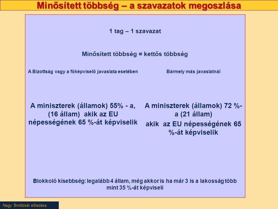 Nagy Boldizsár előadása Minősített többség – a szavazatok megoszlása 1 tag – 1 szavazat Minősített többség = kettős többség A Bizottság vagy a főképviselő javaslata esetébenBármely más javaslatnál A miniszterek (államok) 55% - a, (16 állam) akik az EU népességének 65 %-át képviselik A miniszterek (államok) 72 %- a (21 állam) akik az EU népességének 65 %-át képviselik Blokkoló kisebbség: legalább 4 állam, még akkor is ha már 3 is a lakosság több mint 35 %-át képviseli