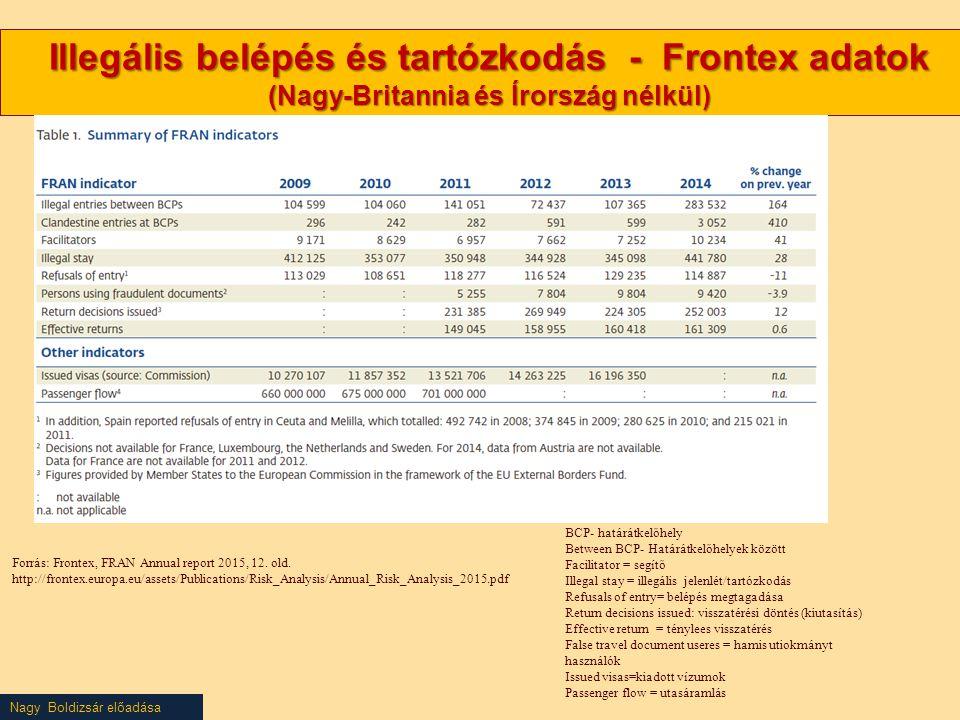 Nagy Boldizsár előadása Illegális belépés és tartózkodás - Frontex adatok (Nagy-Britannia és Írország nélkül) Forrás: Frontex, FRAN Annual report 2015, 12.