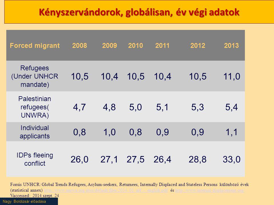 Nagy Boldizsár előadása Kényszervándorok, globálisan, év végi adatok Forrás UNHCR: Global Trends Refugees, Asylum-seekers, Returnees, Internally Displ