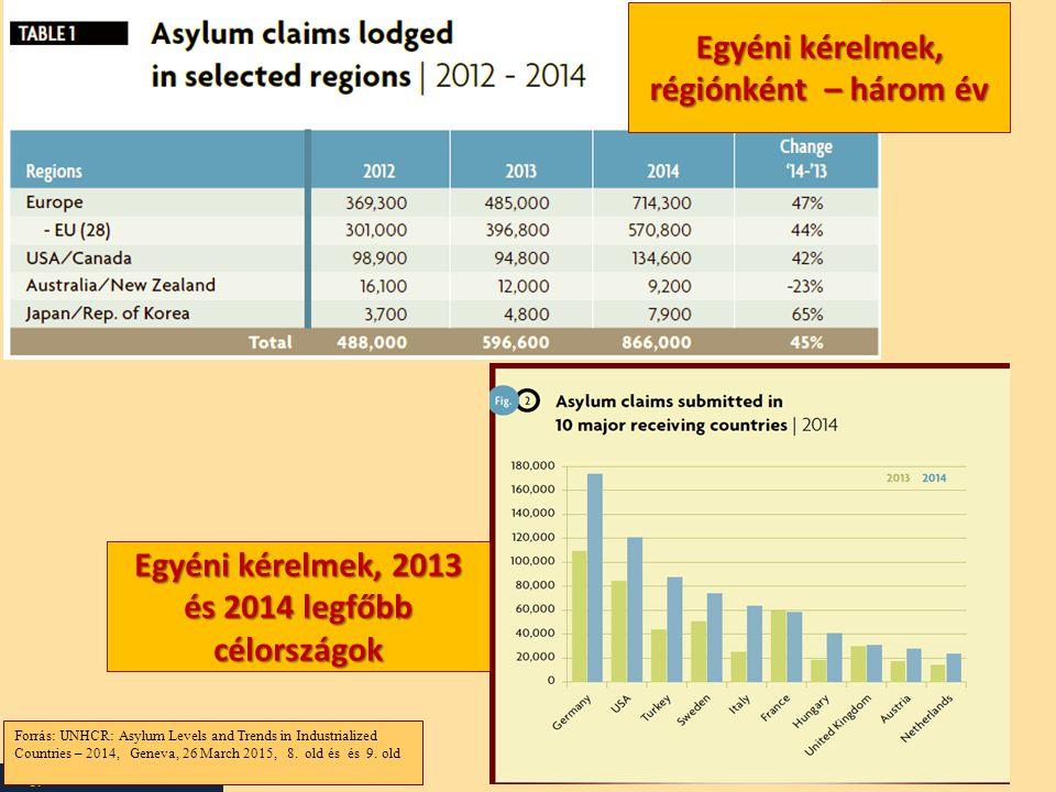 Nagy Boldizsár előadása Forrás: UNHCR: Asylum Levels and Trends in Industrialized Countries – 2014, Geneva, 26 March 2015, 8. old és és 9. old Egyéni