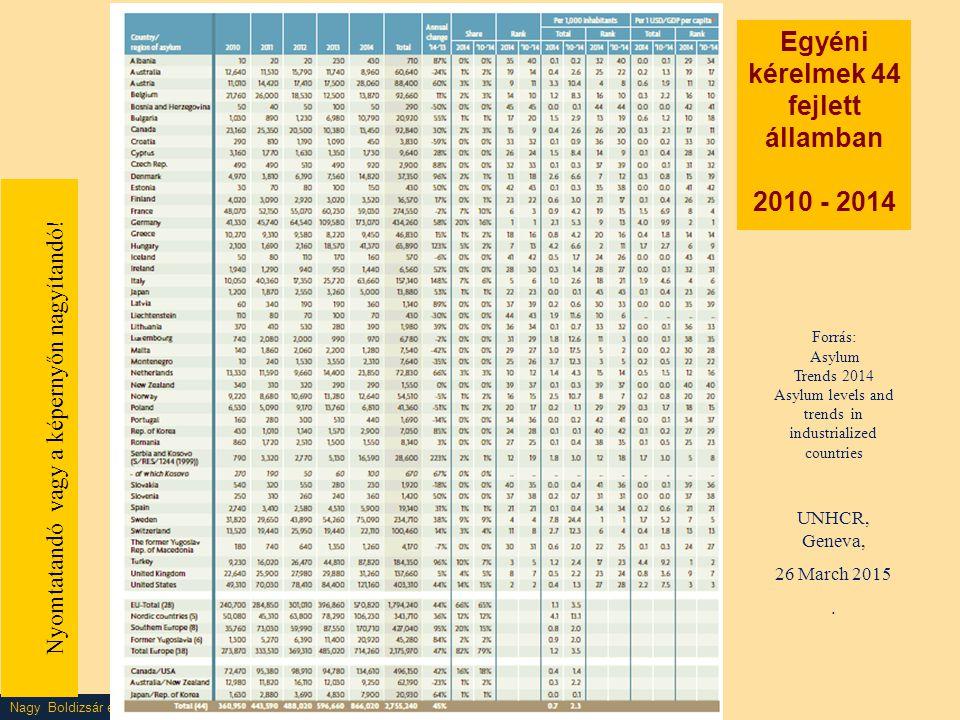 Nagy Boldizsár előadása Nyomtatandó vagy a képernyőn nagyítandó! Forrás: Asylum Trends 2014 Asylum levels and trends in industrialized countries UNHCR