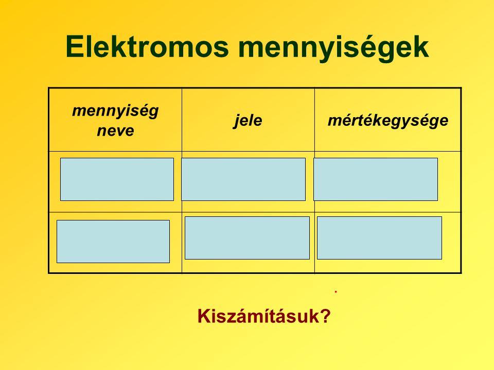 Elektromos mennyiségek mennyiség neve jelemértékegysége áramerősségI A (amper) töltésQ C (coulomb) Kiszámításuk?