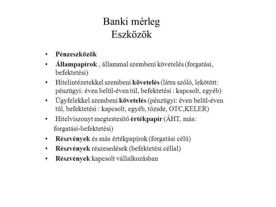 Banki mérleg Eszközök Pénzeszközök Állampapírok, állammal szembeni követelés (forgatási, befektetési) Hitelintézetekkel szembeni követelés (látra szól