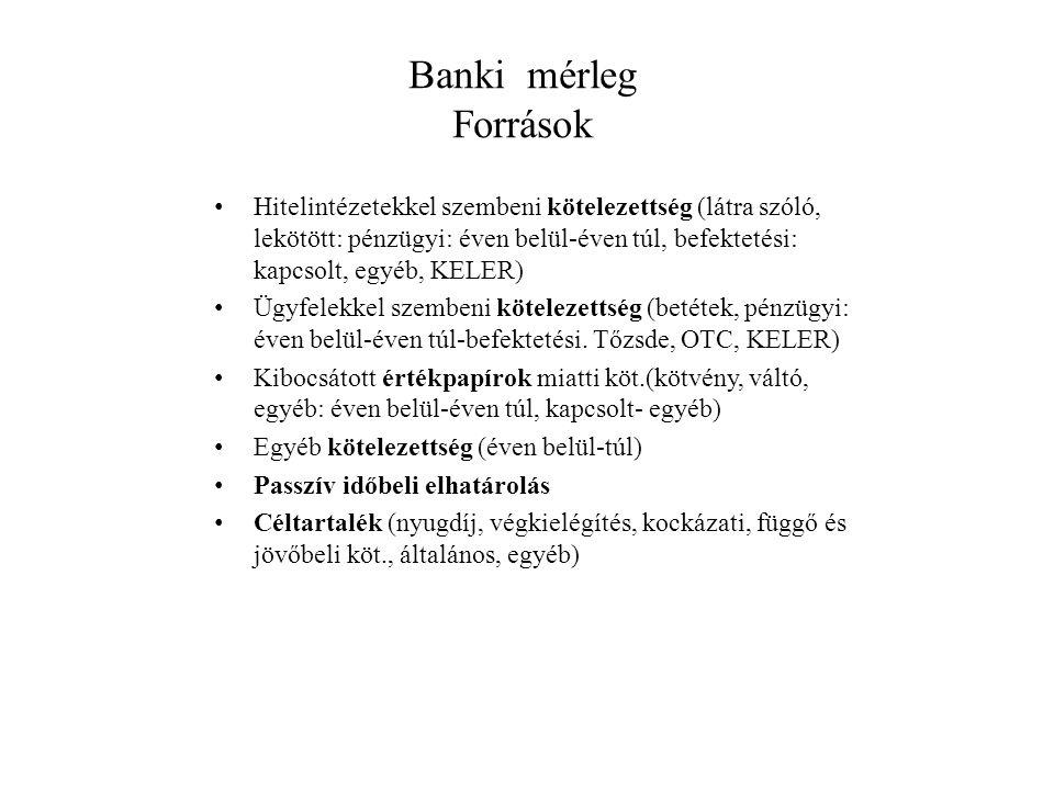 Banki mérleg Források Hitelintézetekkel szembeni kötelezettség (látra szóló, lekötött: pénzügyi: éven belül-éven túl, befektetési: kapcsolt, egyéb, KE