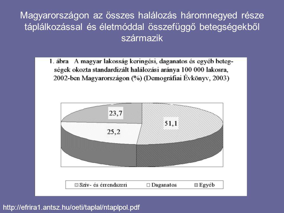 Magyarországon az összes halálozás háromnegyed része táplálkozással és életmóddal összefüggő betegségekből származik http://efrira1.antsz.hu/oeti/taplal/ntaplpol.pdf