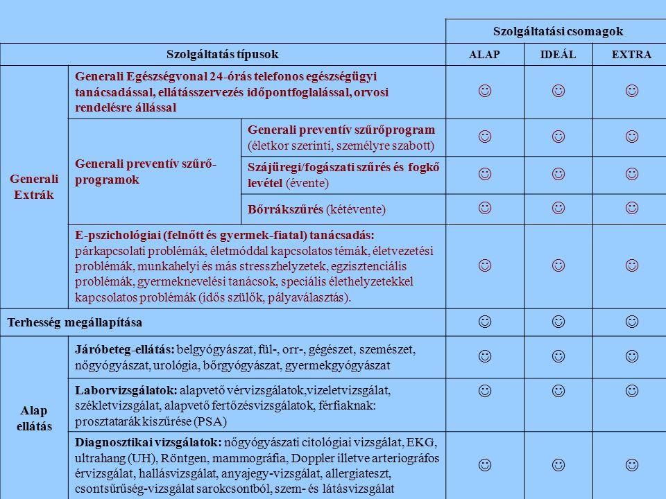 Szolgáltatási csomagok Szolgáltatás típusok ALAPIDEÁLEXTRA Generali Extrák Generali Egészségvonal 24-órás telefonos egészségügyi tanácsadással, ellátásszervezés időpontfoglalással, orvosi rendelésre állással Generali preventív szűrő- programok Generali preventív szűrőprogram (életkor szerinti, személyre szabott) Szájüregi/fogászati szűrés és fogkő levétel (évente) Bőrrákszűrés (kétévente) E-pszichológiai (felnőtt és gyermek-fiatal) tanácsadás: párkapcsolati problémák, életmóddal kapcsolatos témák, életvezetési problémák, munkahelyi és más stresszhelyzetek, egzisztenciális problémák, gyermeknevelési tanácsok, speciális élethelyzetekkel kapcsolatos problémák (idős szülők, pályaválasztás).