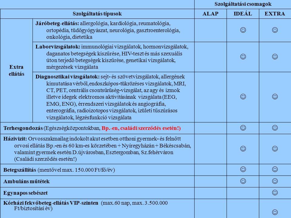 Szolgáltatási csomagok Szolgáltatás típusokALAPIDEÁLEXTRA Extra ellátás Járóbeteg-ellátás: allergológia, kardiológia, reumatológia, ortopédia, tüdőgyó