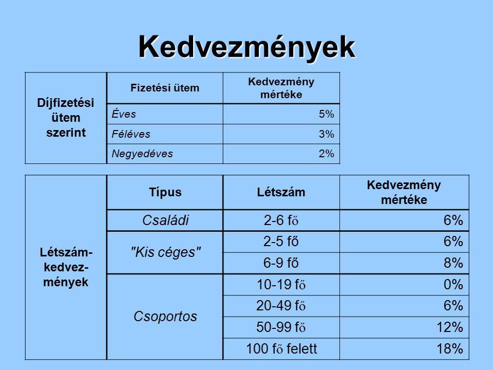 Kedvezmények Díjfizetési ütem szerint Fizetési ütem Kedvezmény mértéke Éves5% Féléves3% Negyedéves2% Létszám- kedvez- mények TípusLétszám Kedvezmény m