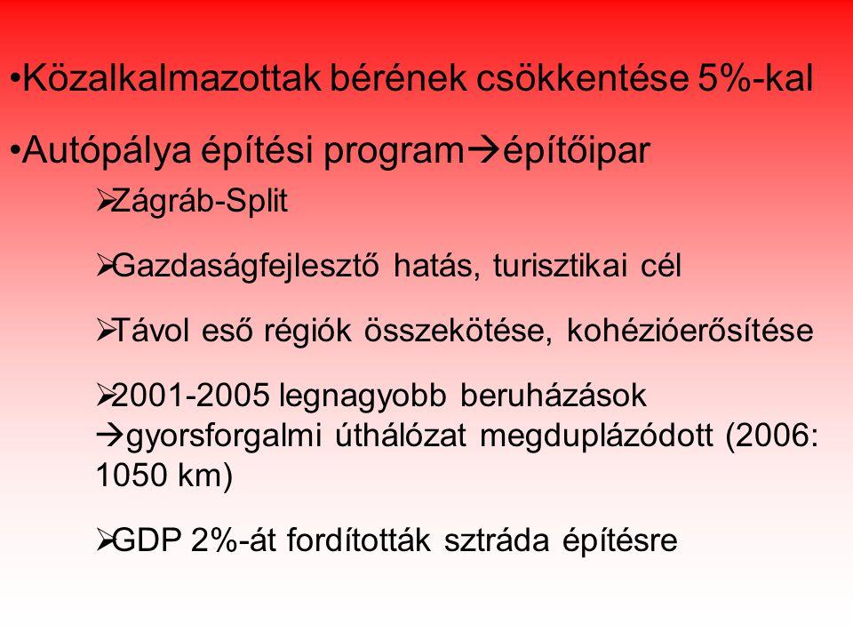 Közalkalmazottak bérének csökkentése 5%-kal Autópálya építési program  építőipar  Zágráb-Split  Gazdaságfejlesztő hatás, turisztikai cél  Távol eső régiók összekötése, kohézióerősítése  2001-2005 legnagyobb beruházások  gyorsforgalmi úthálózat megduplázódott (2006: 1050 km)  GDP 2%-át fordították sztráda építésre