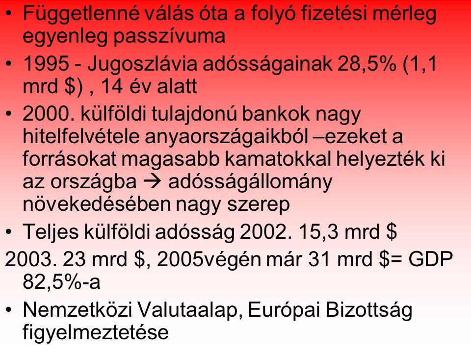 Függetlenné válás óta a folyó fizetési mérleg egyenleg passzívuma 1995 - Jugoszlávia adósságainak 28,5% (1,1 mrd $), 14 év alatt 2000.