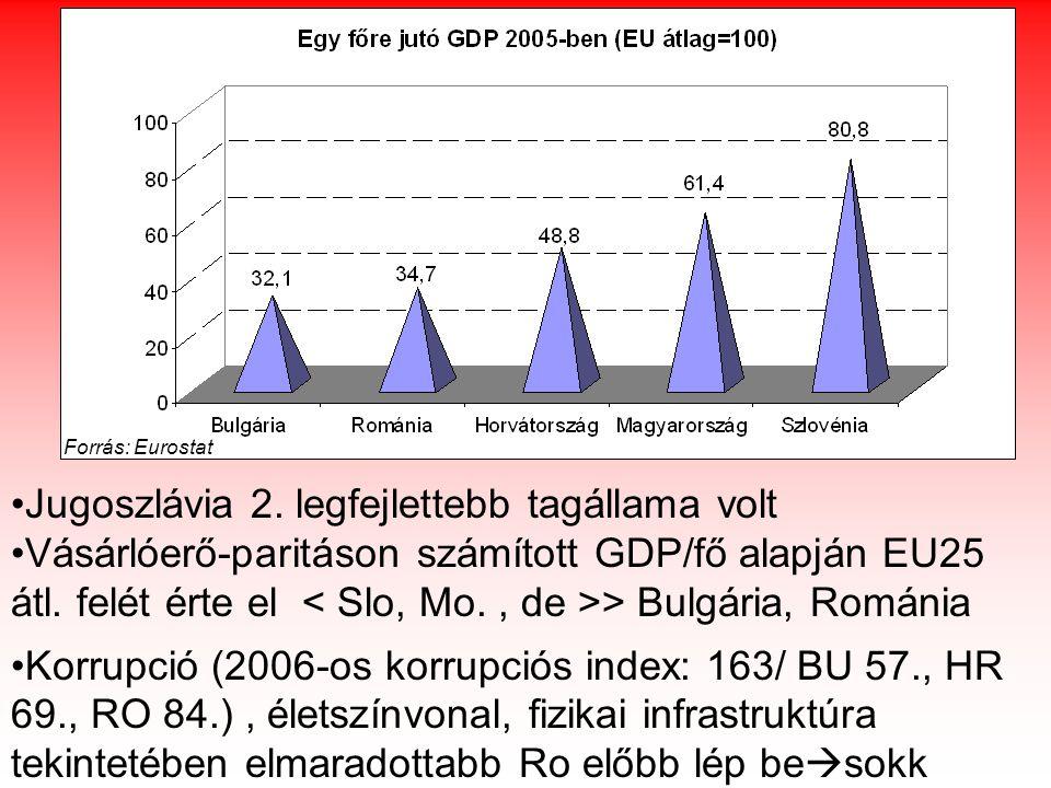 Forrás: Eurostat Jugoszlávia 2.