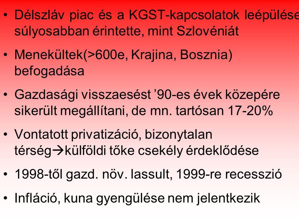 Délszláv piac és a KGST-kapcsolatok leépülése súlyosabban érintette, mint Szlovéniát Menekültek(>600e, Krajina, Bosznia) befogadása Gazdasági visszaesést '90-es évek közepére sikerült megállítani, de mn.