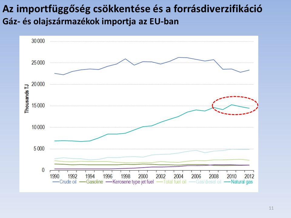 11 Az importfüggőség csökkentése és a forrásdiverzifikáció Gáz- és olajszármazékok importja az EU-ban