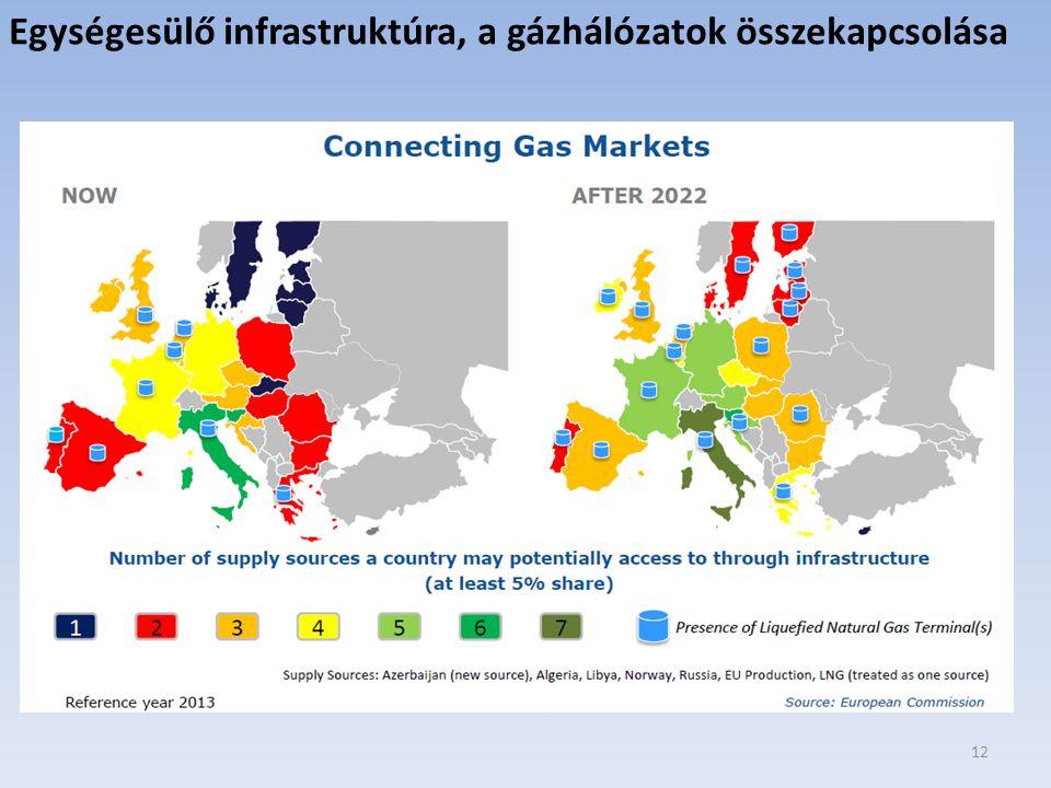 12 Egységesülő infrastruktúra, a gázhálózatok összekapcsolása