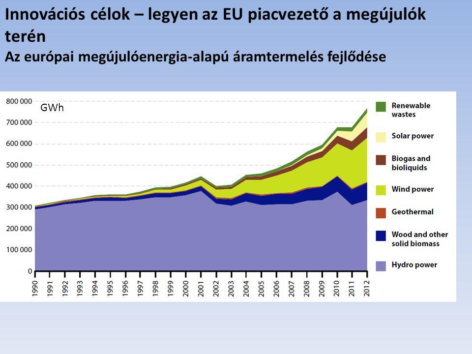 GWh Innovációs célok – legyen az EU piacvezető a megújulók terén Az európai megújulóenergia-alapú áramtermelés fejlődése