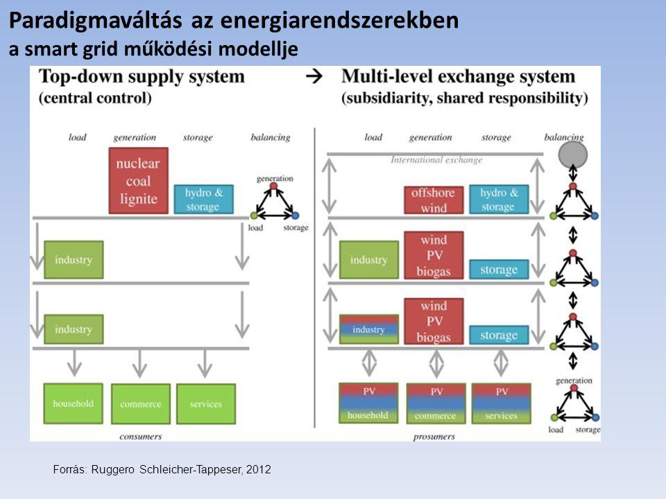 Forrás: Ruggero Schleicher-Tappeser, 2012 Paradigmaváltás az energiarendszerekben a smart grid működési modellje