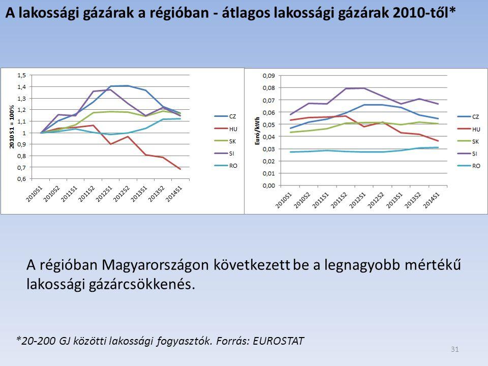 31 A lakossági gázárak a régióban - átlagos lakossági gázárak 2010-től* A régióban Magyarországon következett be a legnagyobb mértékű lakossági gázárcsökkenés.