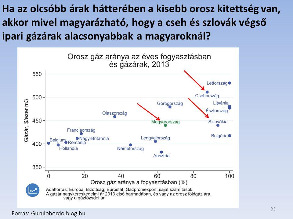 33 Forrás: Gurulohordo.blog.hu Ha az olcsóbb árak hátterében a kisebb orosz kitettség van, akkor mivel magyarázható, hogy a cseh és szlovák végső ipari gázárak alacsonyabbak a magyaroknál?
