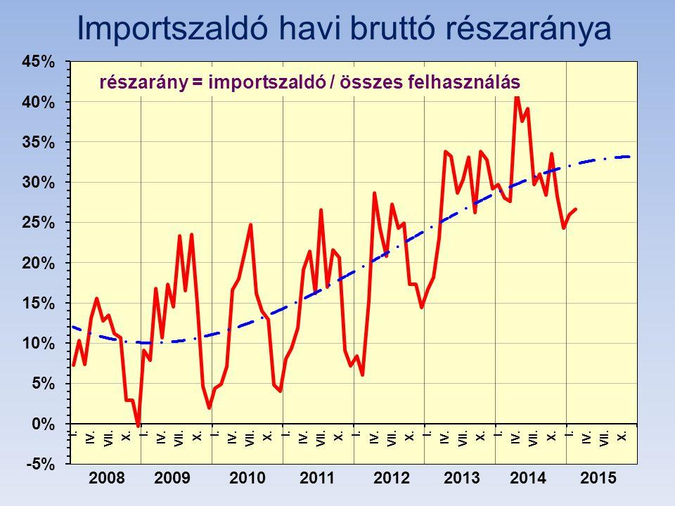 Importszaldó havi bruttó részaránya 2008 2009 2010 2011 2012 2013 2014 2015 részarány = importszaldó / összes felhasználás