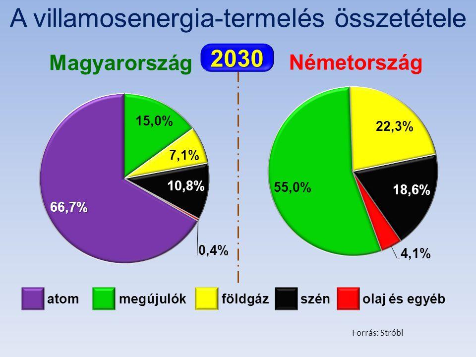 Magyarország Németország atom megújulók földgáz szén olaj és egyéb 2030 A villamosenergia-termelés összetétele Forrás: Stróbl