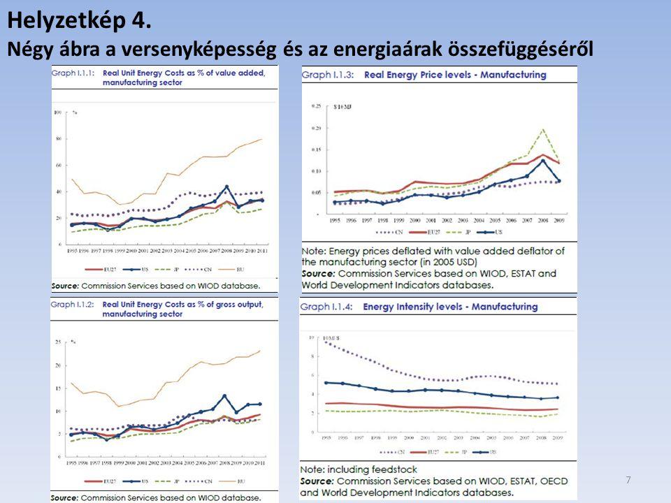 7 Helyzetkép 4. Négy ábra a versenyképesség és az energiaárak összefüggéséről