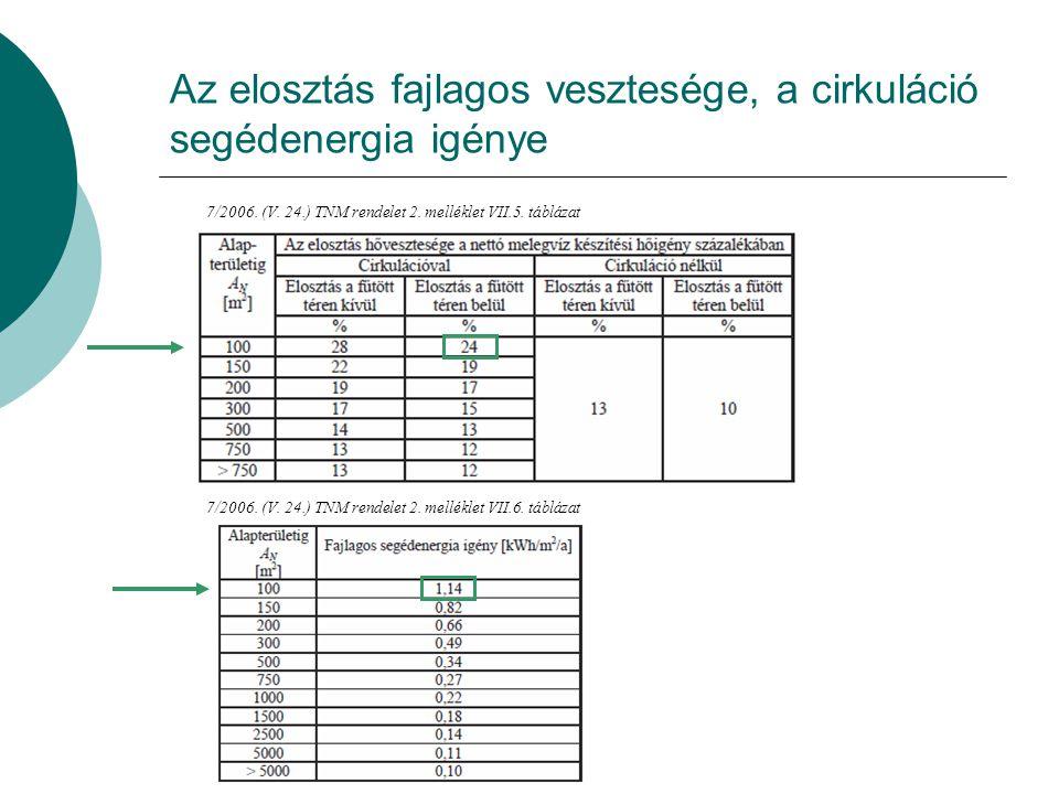 Hőszivattyú teljesítménytényezője 7/2006.(V. 24.) TNM rendelet 2.
