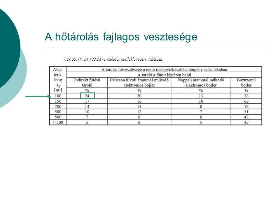 Az elosztás fajlagos vesztesége, a cirkuláció segédenergia igénye 7/2006.