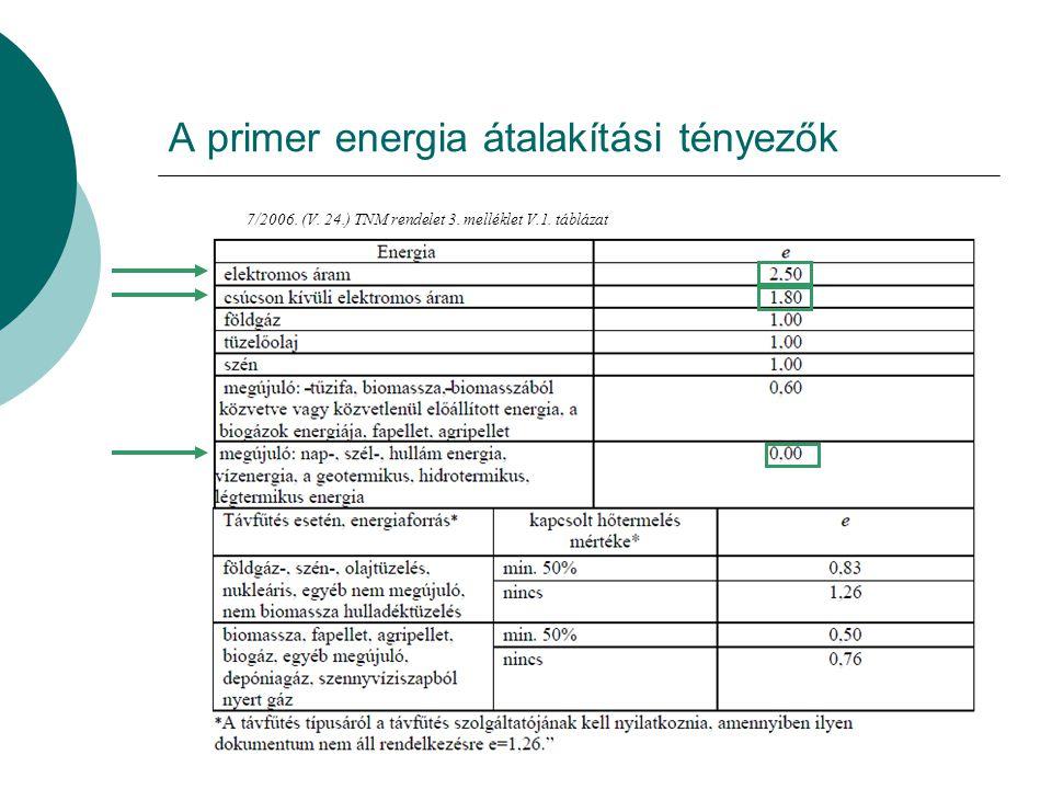 A hőtárolás fajlagos vesztesége 7/2006. (V. 24.) TNM rendelet 2. melléklet VII.4. táblázat