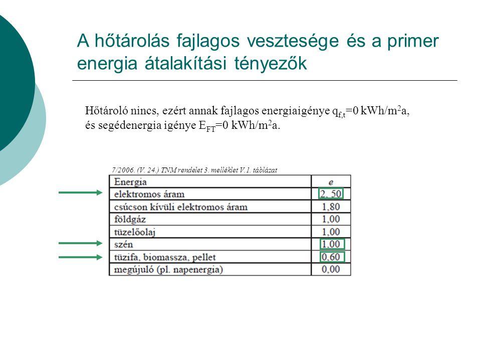 A szabályozás pontatlansága miatti veszteség 7/2006.