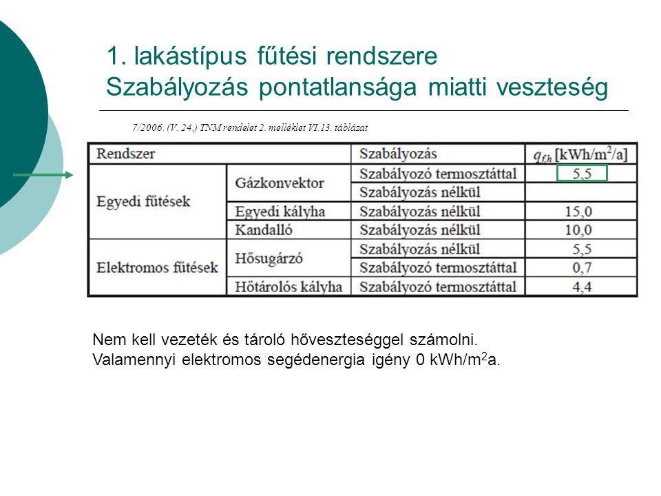 1.lakástípus fűtési rendszere Gázkonvektor teljesítménytényezője 7/2006.