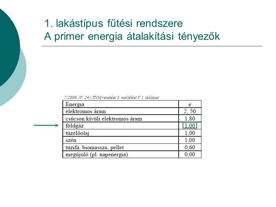 1.lakástípus fűtési rendszere Szabályozás pontatlansága miatti veszteség 7/2006.