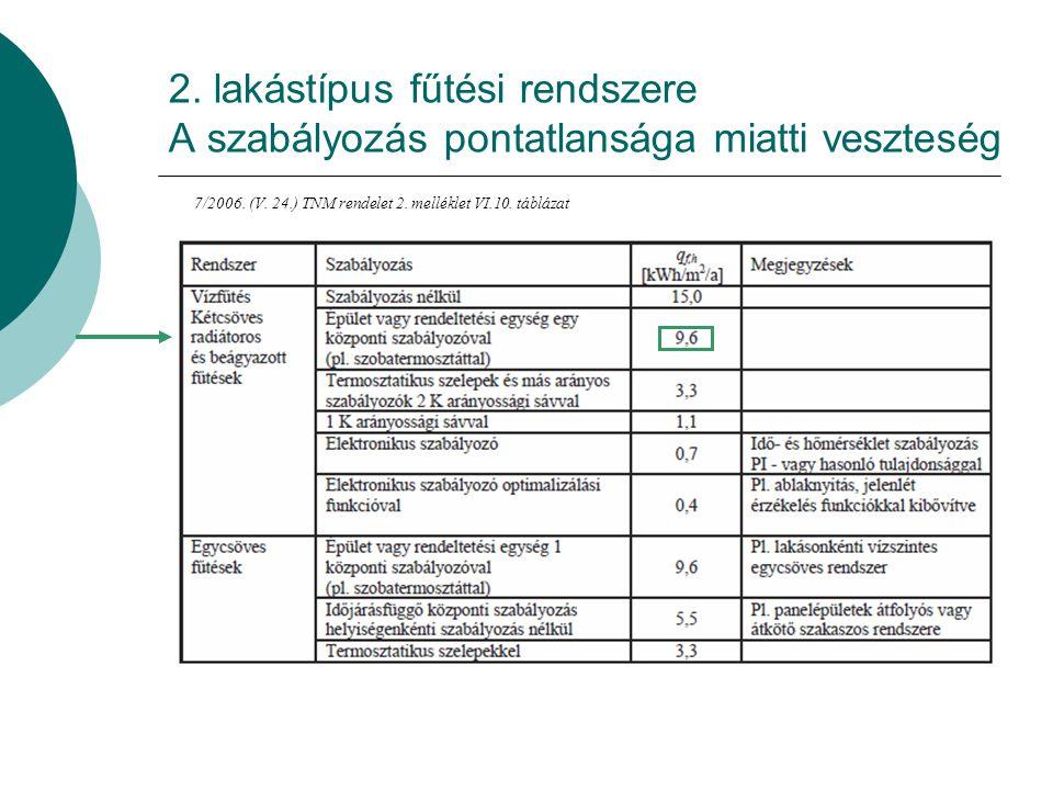2.lakástípus fűtési rendszere A keringtetés fajlagos vesztesége 7/2006.