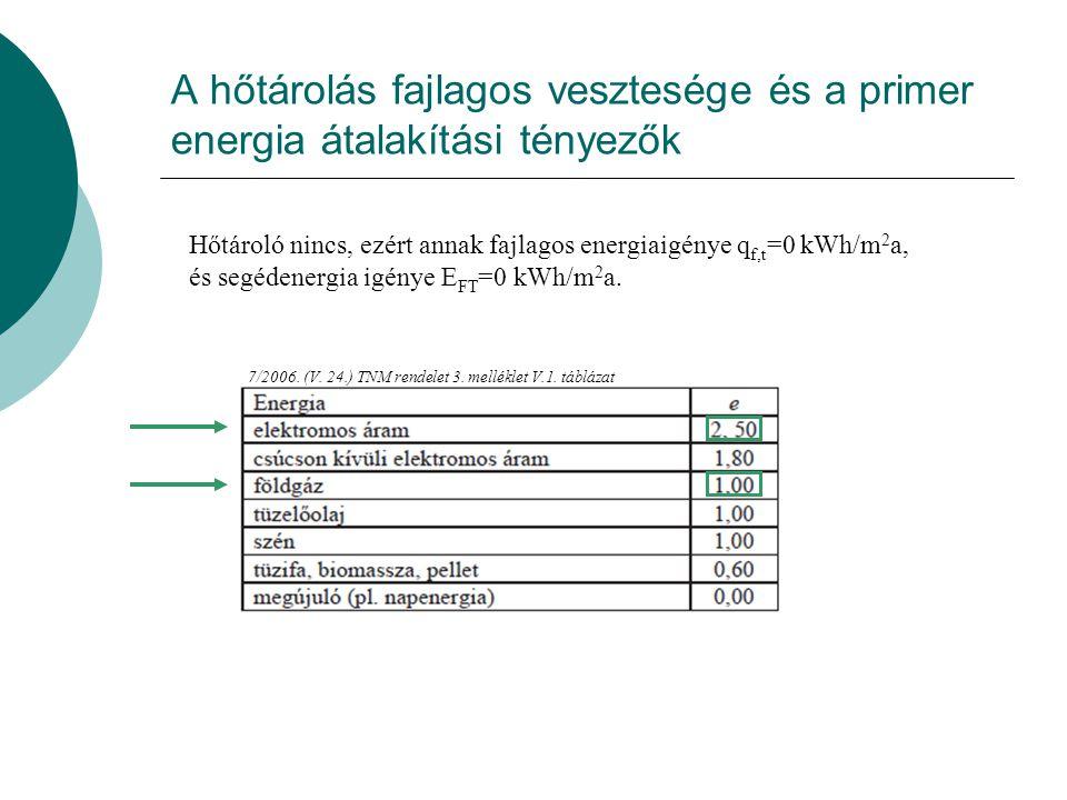2.lakástípus fűtési rendszere A szabályozás pontatlansága miatti veszteség 7/2006.