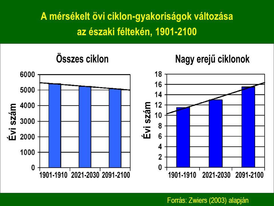 A mérsékelt övi ciklon-gyakoriságok változása az északi féltekén, 1901-2100 Forrás: Zwiers (2003) alapján