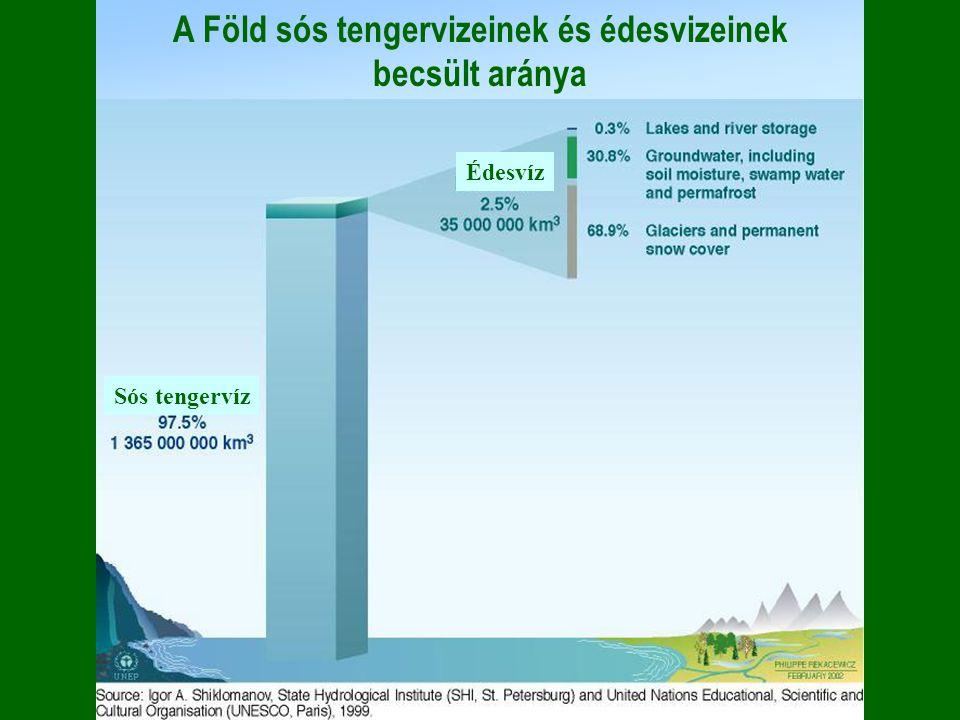 A Föld sós tengervizeinek és édesvizeinek becsült aránya Sós tengervíz Édesvíz