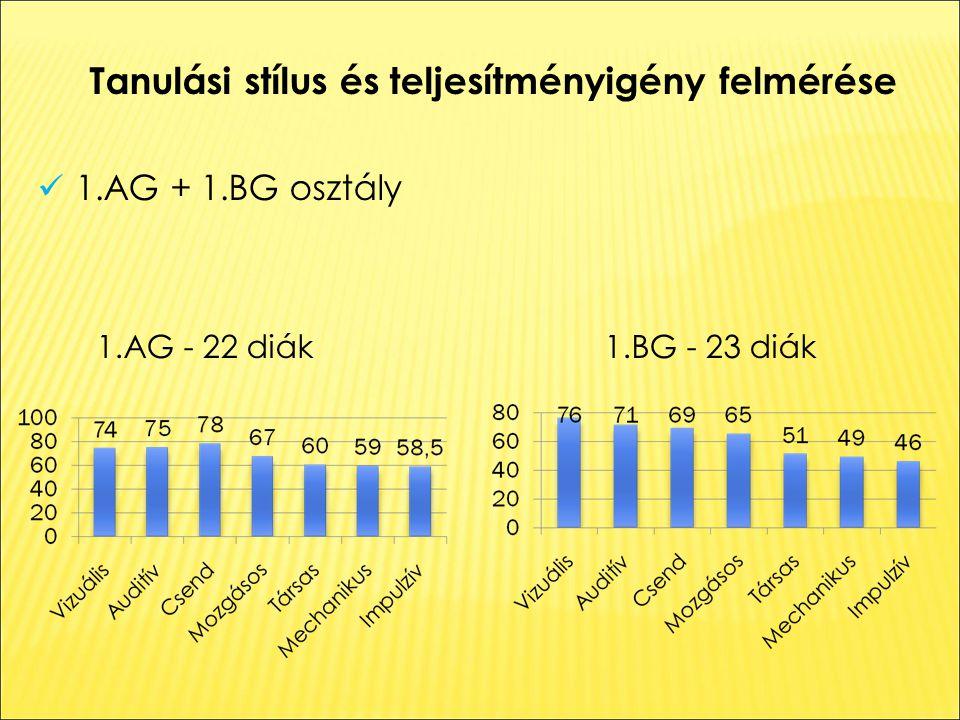 Tanulási stílus és teljesítményigény felmérése 1.AG + 1.BG osztály 1.AG - 22 diák 1.BG - 23 diák