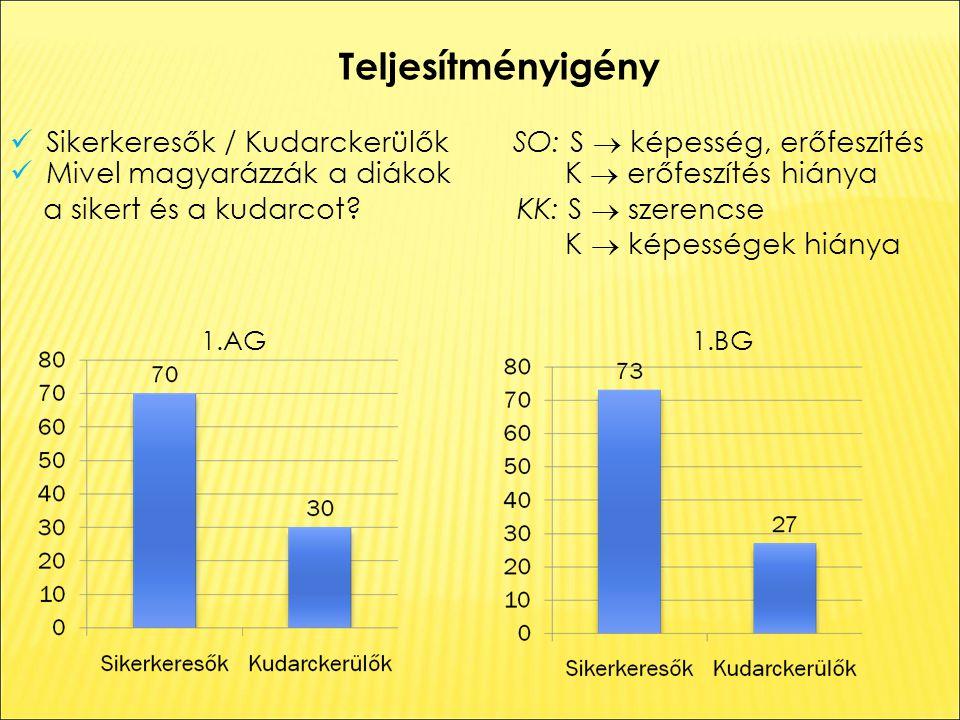 Teljesítményigény Sikerkeresők / Kudarckerülők SO: S  képesség, erőfeszítés Mivel magyarázzák a diákok K  erőfeszítés hiánya a sikert és a kudarcot.