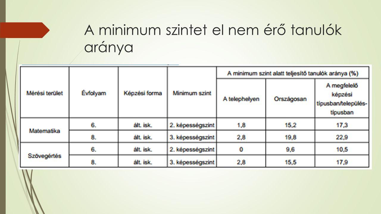 A minimum szintet el nem érő tanulók aránya