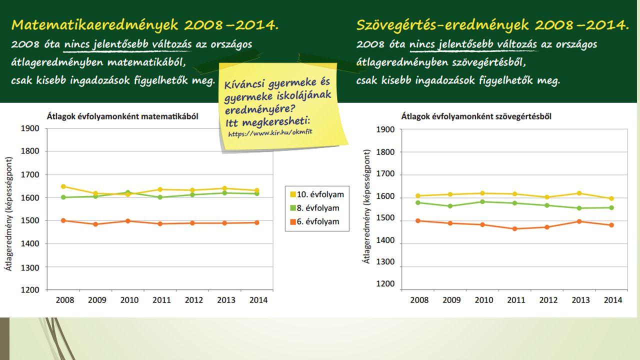 OKM eredményeink a városi iskolák teljesítményének tükrében Budaörsi Általános IskolákOrszágos átlag MatematikaMagyar 6.